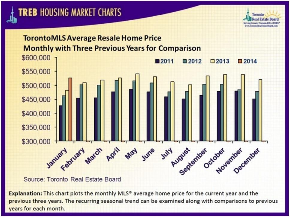 Average Price- Jan 2014
