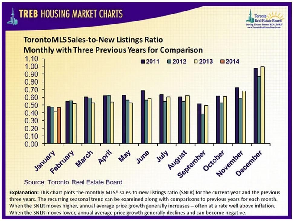 Listing-Sales Jan 2014